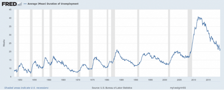 average mean duration of unemployment