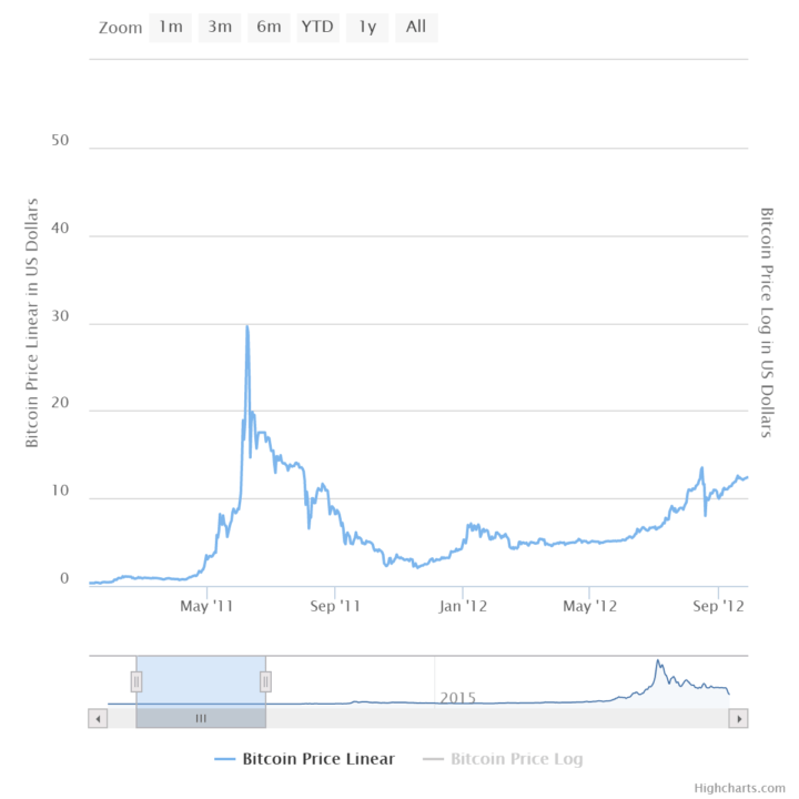 bitcoin crash 2011 chart
