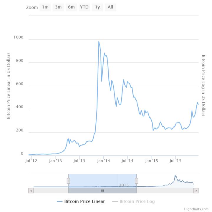 bitcoin crash 2013 chart