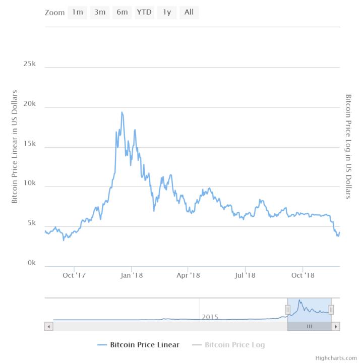 bitcoin crash of 2018