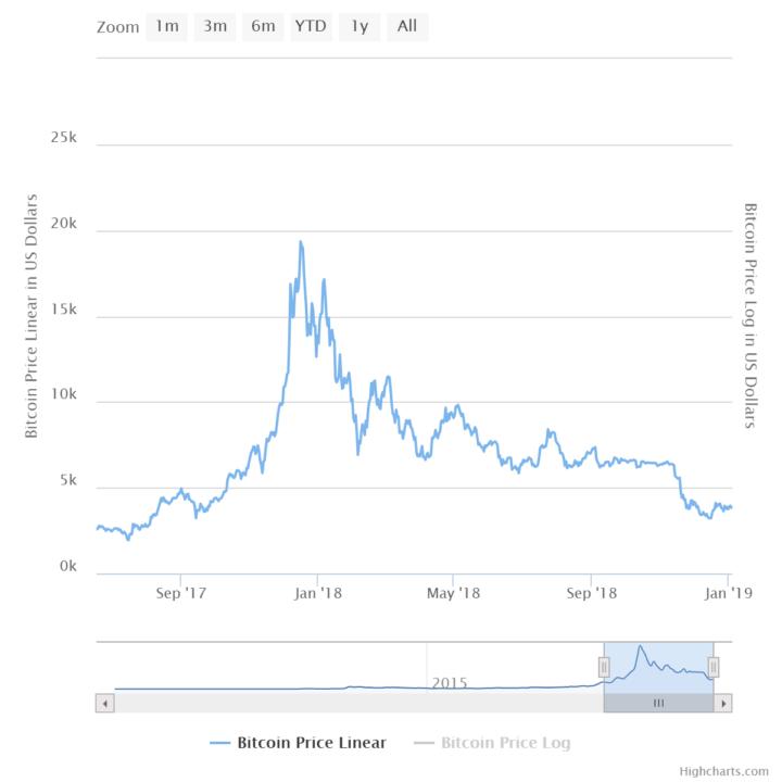 bitcoin crash 3000
