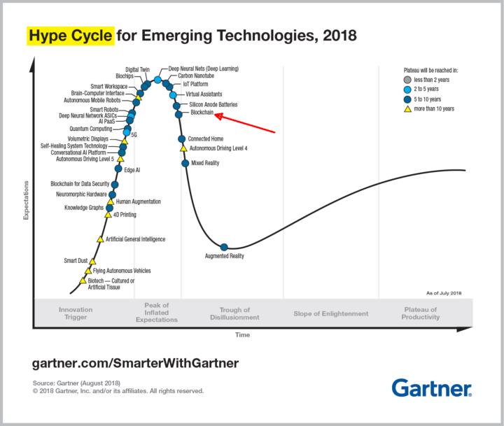 bitcoin hype cycle 2019