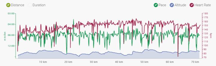 first ultra run results
