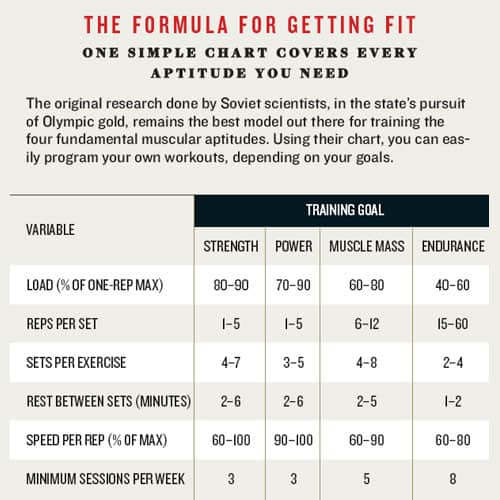 formula for getting fit