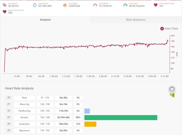 indoor marathon heart rate
