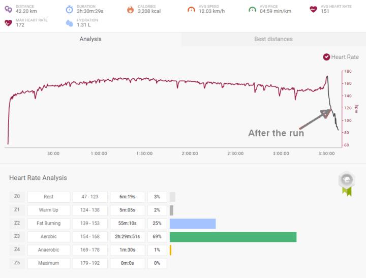 indoor marathon pace heart rate