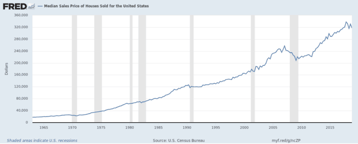 Median Sales Price of Houses Sold for the United States MSPUS