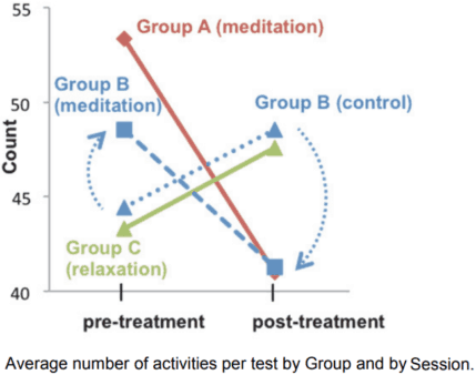 mindfulness meditation multitasking