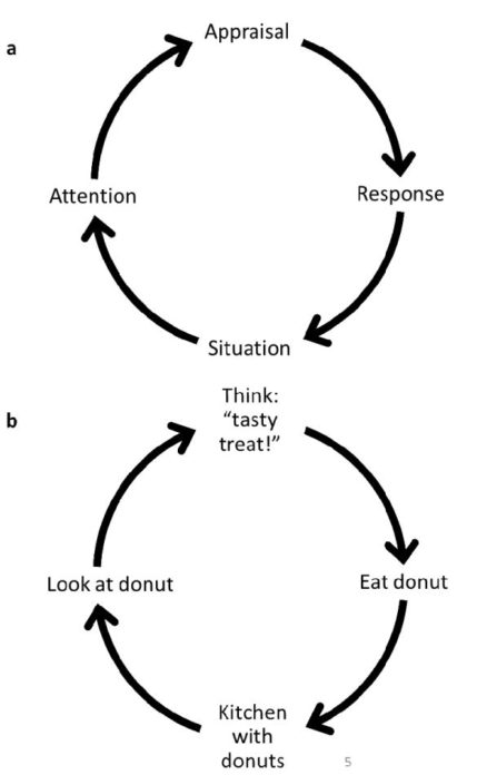 Situational Strategies for Self-Control