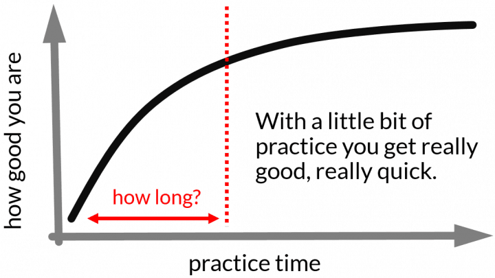 the first 20 hours learning curve