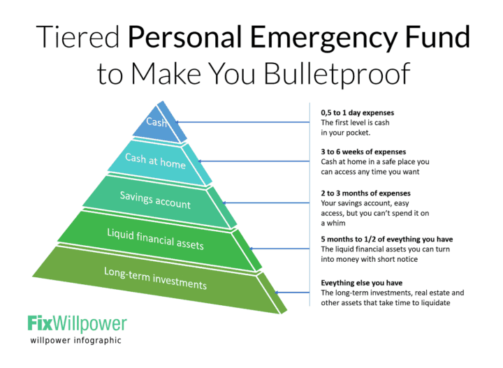 tiered personal emergency funds