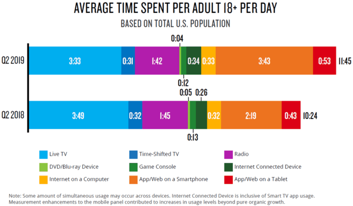 wasting time tv media habits